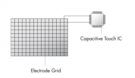 Example of a Capacitive Sensing System